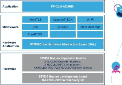 FP-CLD-AZURE1 – STM32 Function pack dla Microsoft Azure IoT