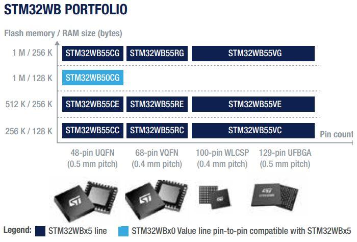 portfolio-rodziny-STM32WB