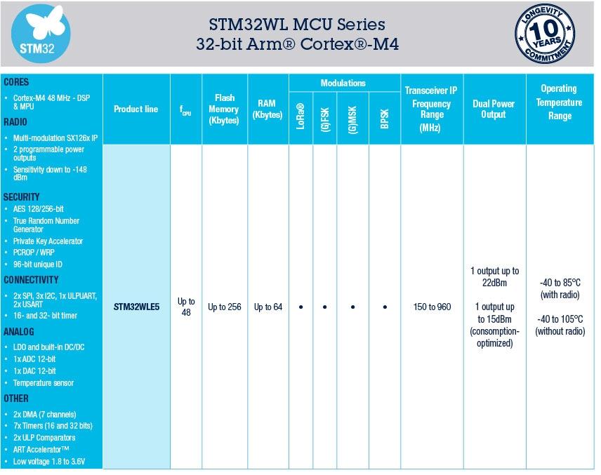 STM32WL
