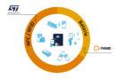 Tagi oraz czytniki NFC / RFID od ST Microelectronics
